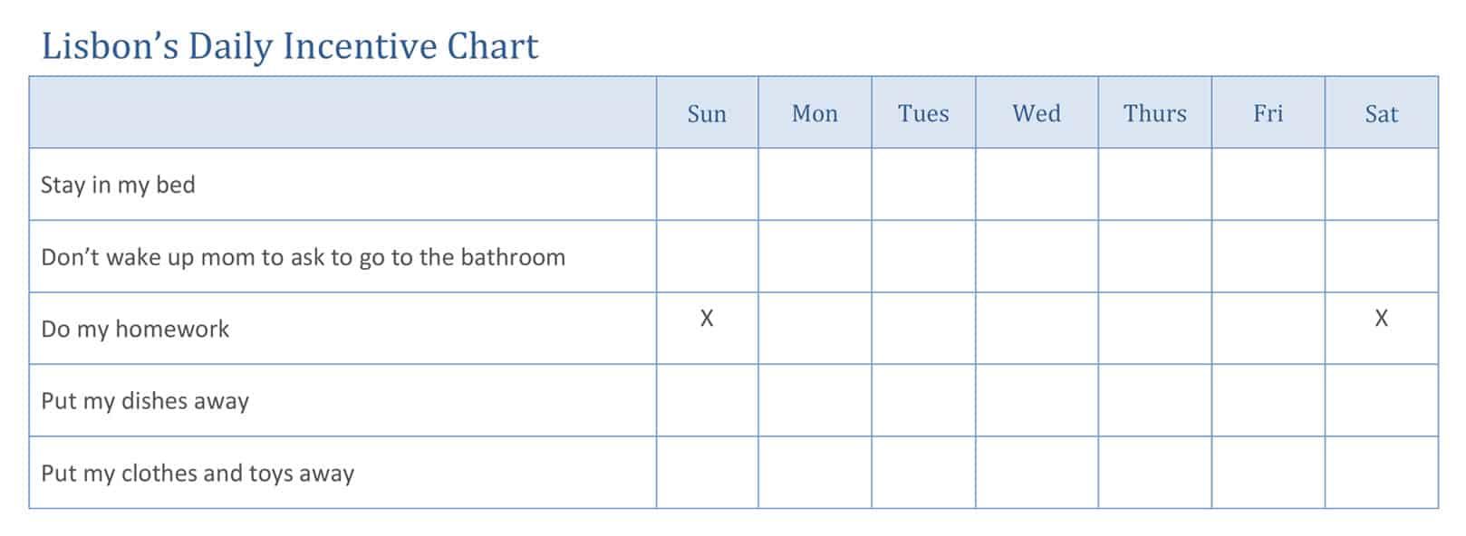 Original task chart
